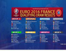 Euro 2016 France - Qualifying draw results